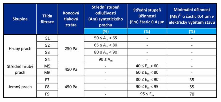 Klasifikace vzduchových filtrů podle normy EN 779:2012
